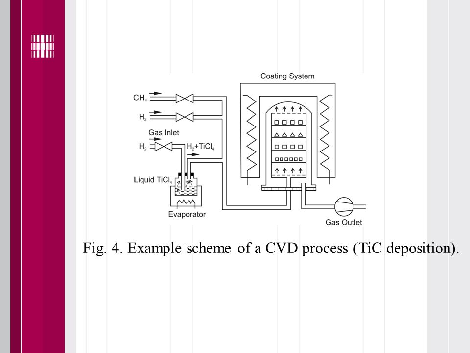 Fig. 4. Example scheme of a CVD process (TiC deposition).