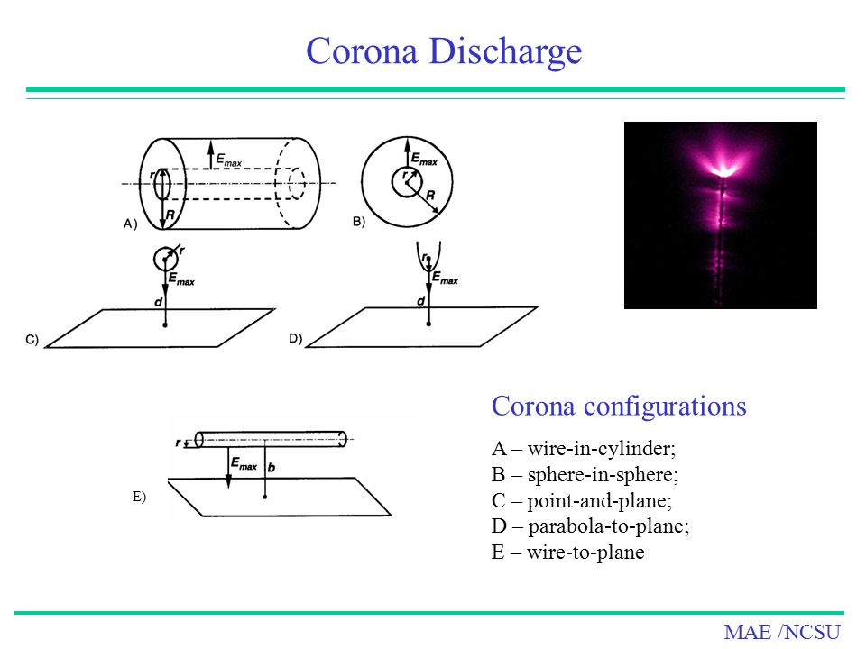 MAE /NCSU Wire-in-cylinder Corona Discharge Dependence of critical E/p on pd in gaseous air and CO 2 for uniform and non-uniform fields.