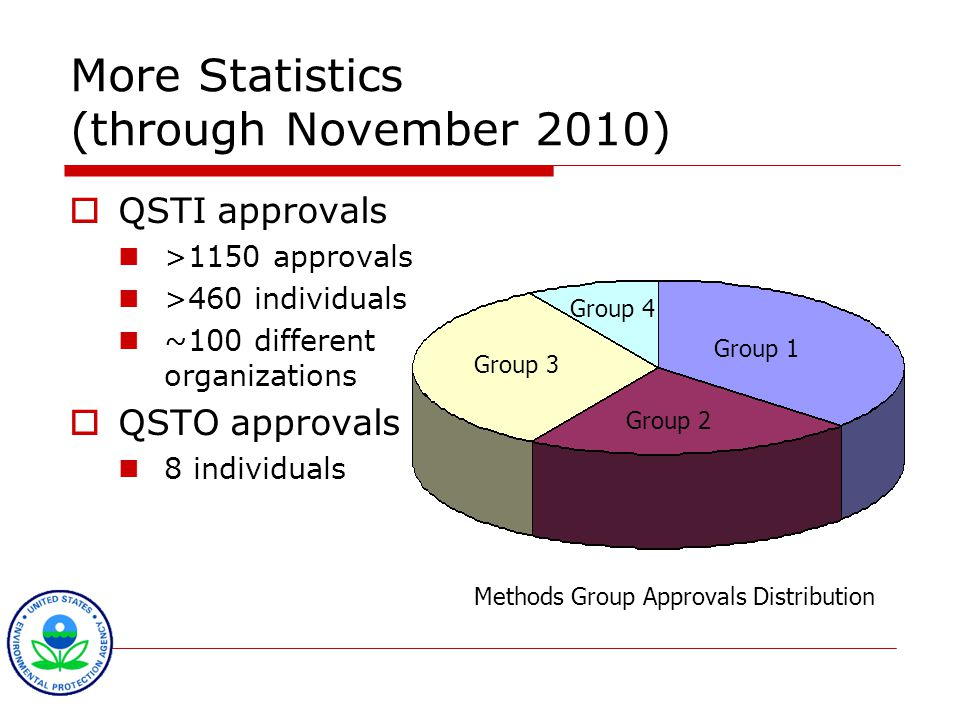 More Statistics (through November 2010)  QSTI approvals >1150 approvals >460 individuals ~100 different organizations  QSTO approvals 8 individuals Methods Group Approvals Distribution Group 1 Group 2 Group 3 Group 4