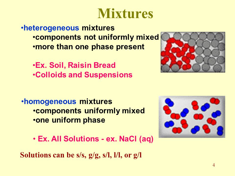 3 Mixtures Have can have variable composition.