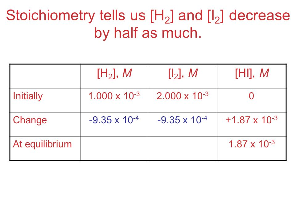 Stoichiometry tells us [H 2 ] and [I 2 ] decrease by half as much.