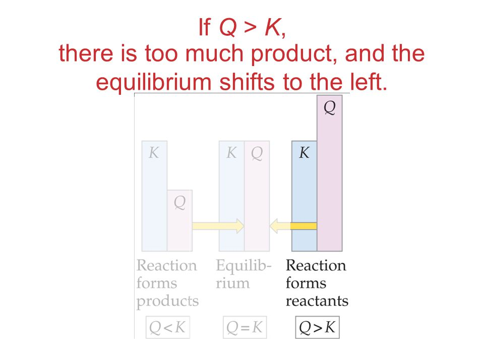 If Q > K, there is too much product, and the equilibrium shifts to the left.