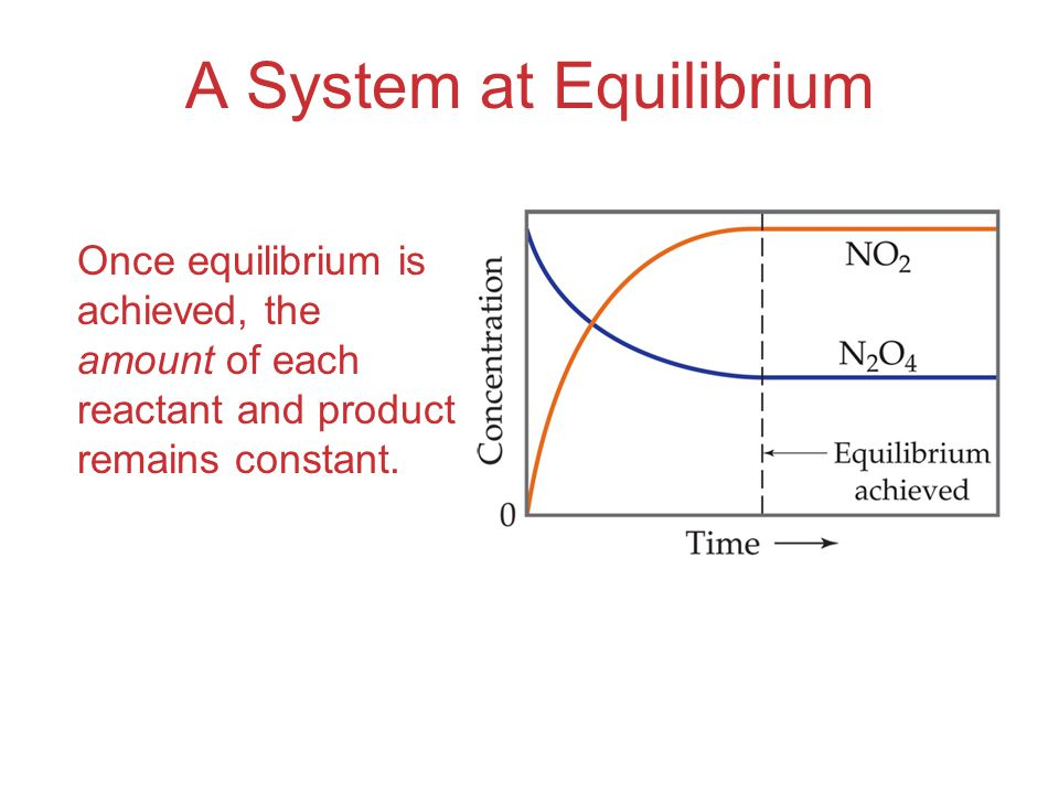 Equilibrium Can Be Reached from Either Direction As you can see, the ratio of [NO 2 ] 2 to [N 2 O 4 ] remains constant at this temperature no matter what the initial concentrations of NO 2 and N 2 O 4 are.