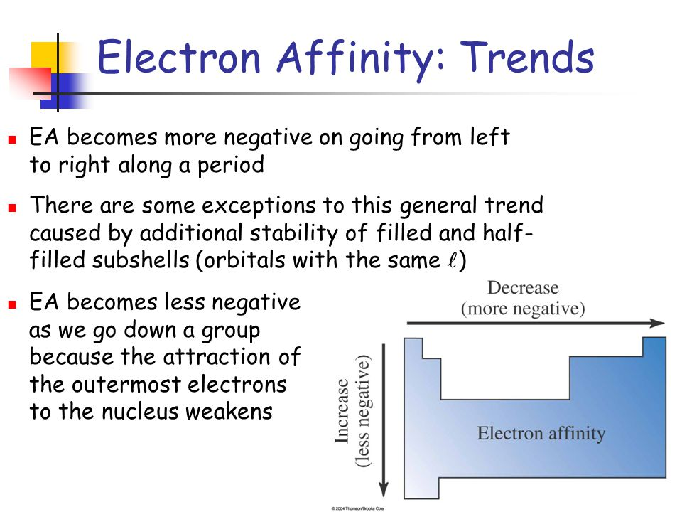 13 Electron Affinity: Trends EA becomes more negative on going from left to right along a period There are some exceptions to this general trend caused by additional stability of filled and half- filled subshells (orbitals with the same ) EA becomes less negative as we go down a group because the attraction of the outermost electrons to the nucleus weakens