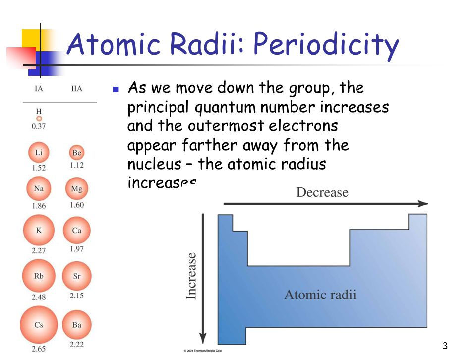 3 Atomic Radii: Periodicity As we move down the group, the principal quantum number increases and the outermost electrons appear farther away from the nucleus – the atomic radius increases