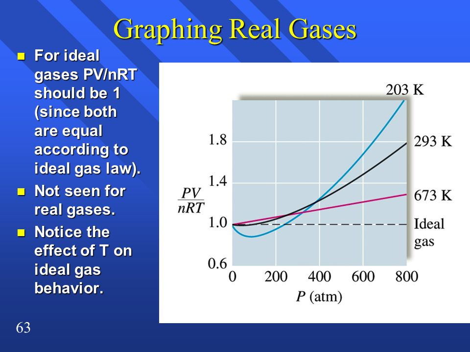 63 Graphing Real Gases n For ideal gases PV/nRT should be 1 (since both are equal according to ideal gas law). n Not seen for real gases. n Notice the