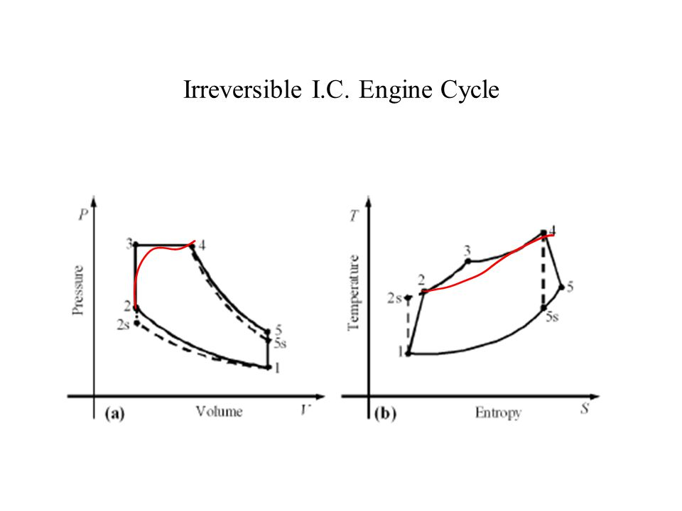 Thermodynamic Modeling Modeling of IC engine process can be carried out in many ways.