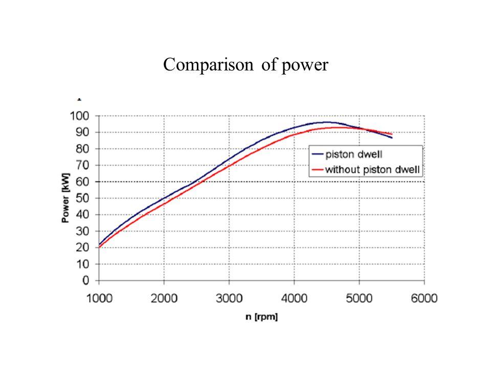 Comparison of volumetric efficiency