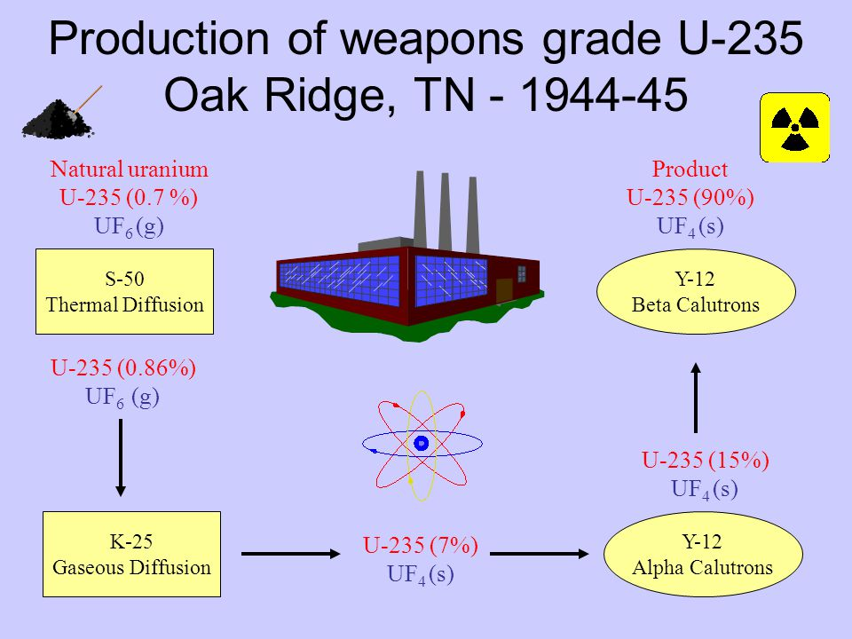 Production of weapons grade U-235 Oak Ridge, TN - 1944-45 Natural uranium U-235 (0.7 %) UF 6 (g) U-235 (0.86%) UF 6 (g) U-235 (7%) UF 4 (s) Product U-235 (90%) UF 4 (s) U-235 (15%) UF 4 (s) S-50 Thermal Diffusion K-25 Gaseous Diffusion Y-12 Alpha Calutrons Y-12 Beta Calutrons