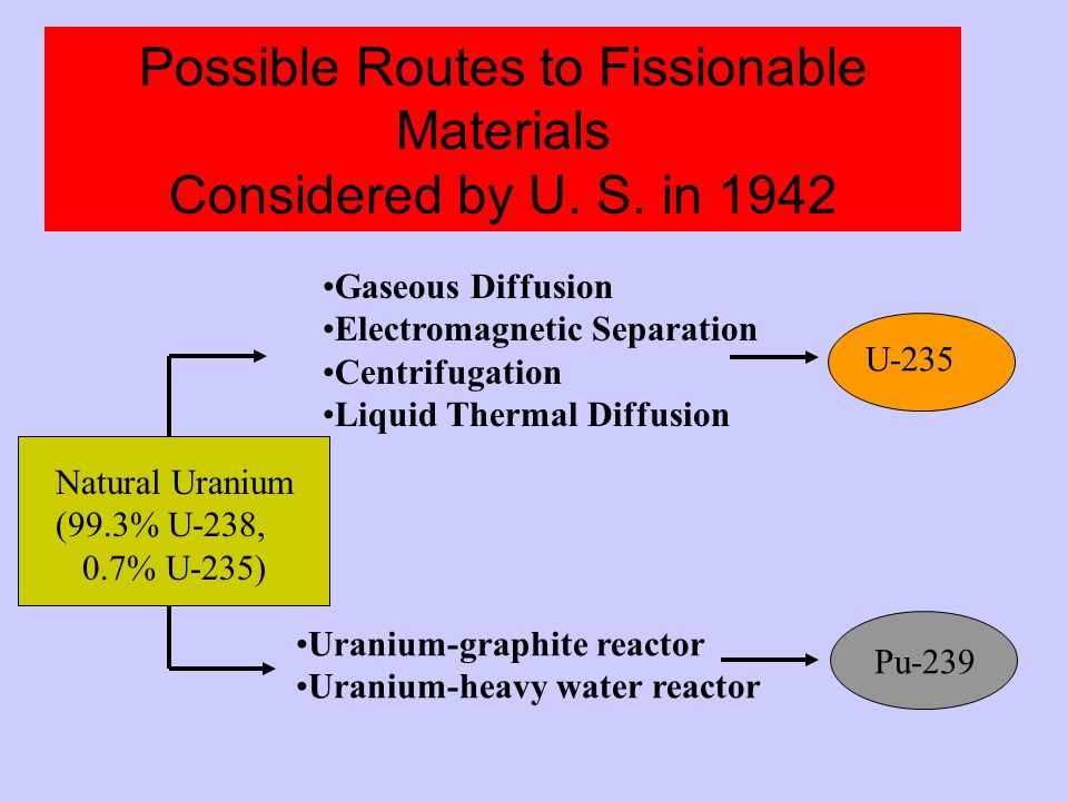 Possible Routes to Fissionable Materials Considered by U.