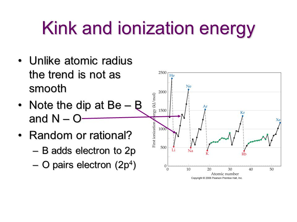 Kink and ionization energy Unlike atomic radius the trend is not as smoothUnlike atomic radius the trend is not as smooth Note the dip at Be – B and N – ONote the dip at Be – B and N – O Random or rational?Random or rational.