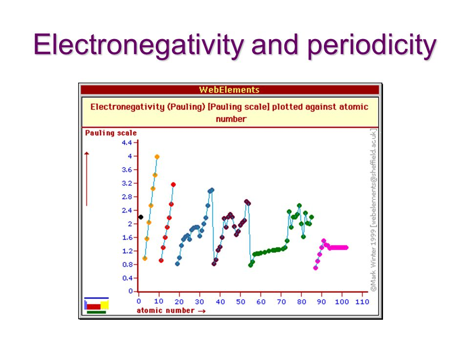 Electronegativity and periodicity