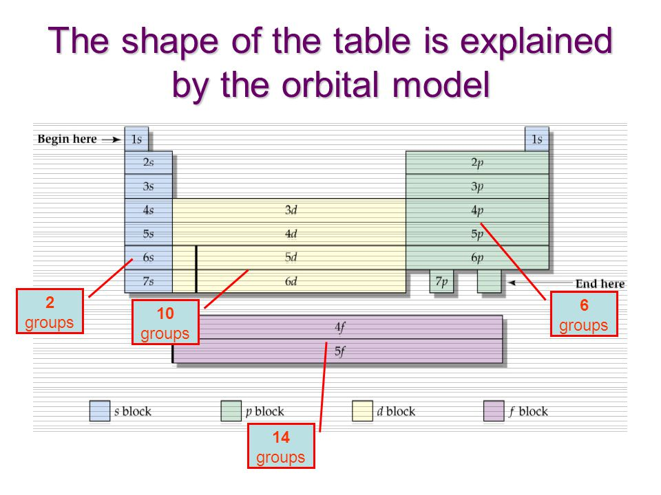 The shape of the table is explained by the orbital model 2 groups 10 groups 14 groups 6 groups