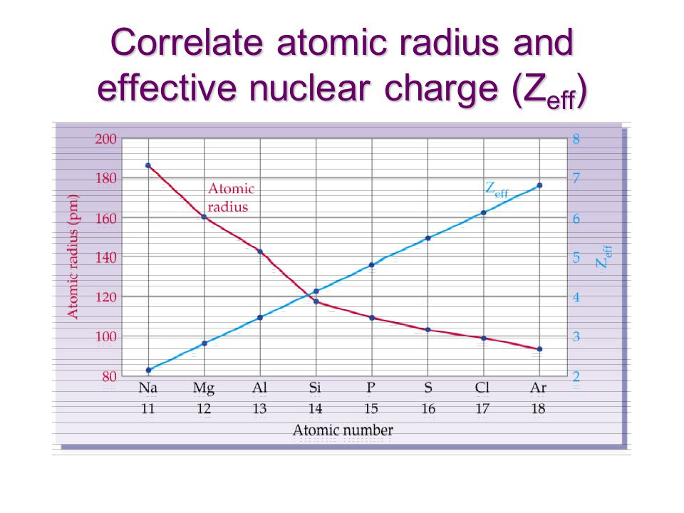 Correlate atomic radius and effective nuclear charge (Z eff )
