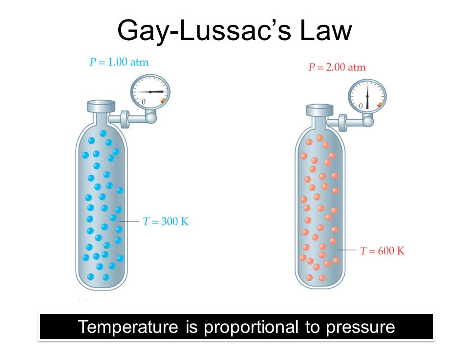 Gay-Lussac's Law Temperature is proportional to pressure