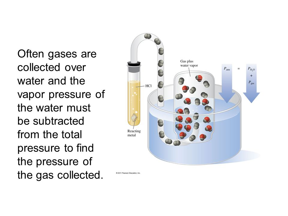 Often gases are collected over water and the vapor pressure of the water must be subtracted from the total pressure to find the pressure of the gas co