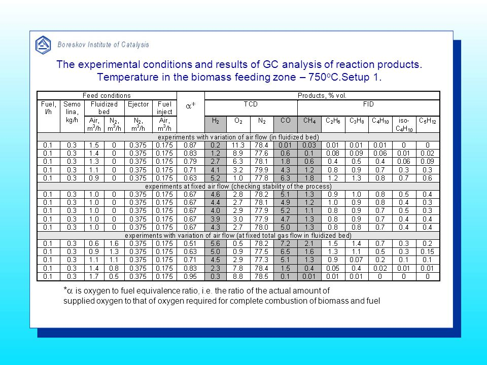 The experimental conditions and results of GC analysis of reaction products.