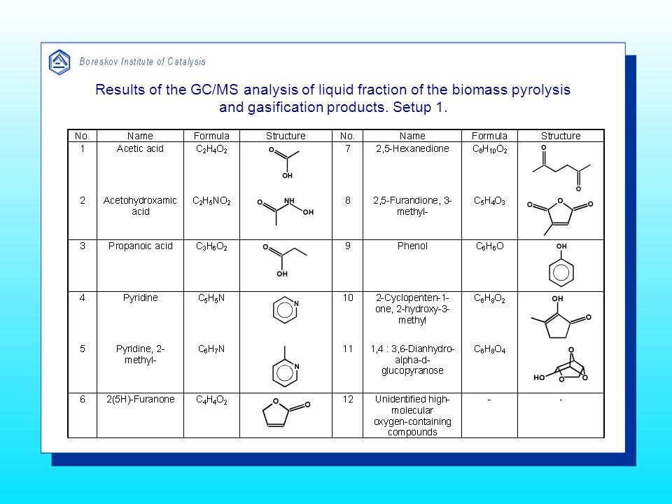 Results of the GC/MS analysis of liquid fraction of the biomass pyrolysis and gasification products.