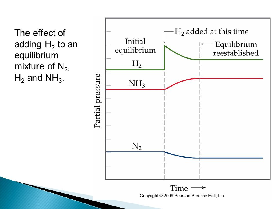 The effect of adding H 2 to an equilibrium mixture of N 2, H 2 and NH 3.