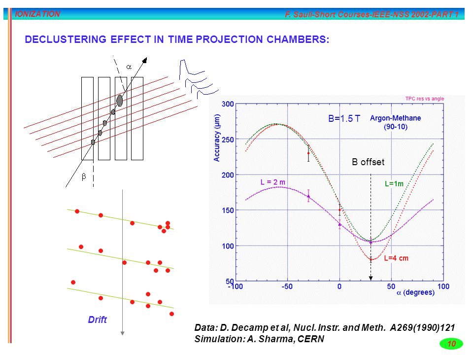 F. Sauli-Short Courses-IEEE-NSS 2002-PART 1 10 IONIZATION DECLUSTERING EFFECT IN TIME PROJECTION CHAMBERS: Data: D. Decamp et al, Nucl. Instr. and Met