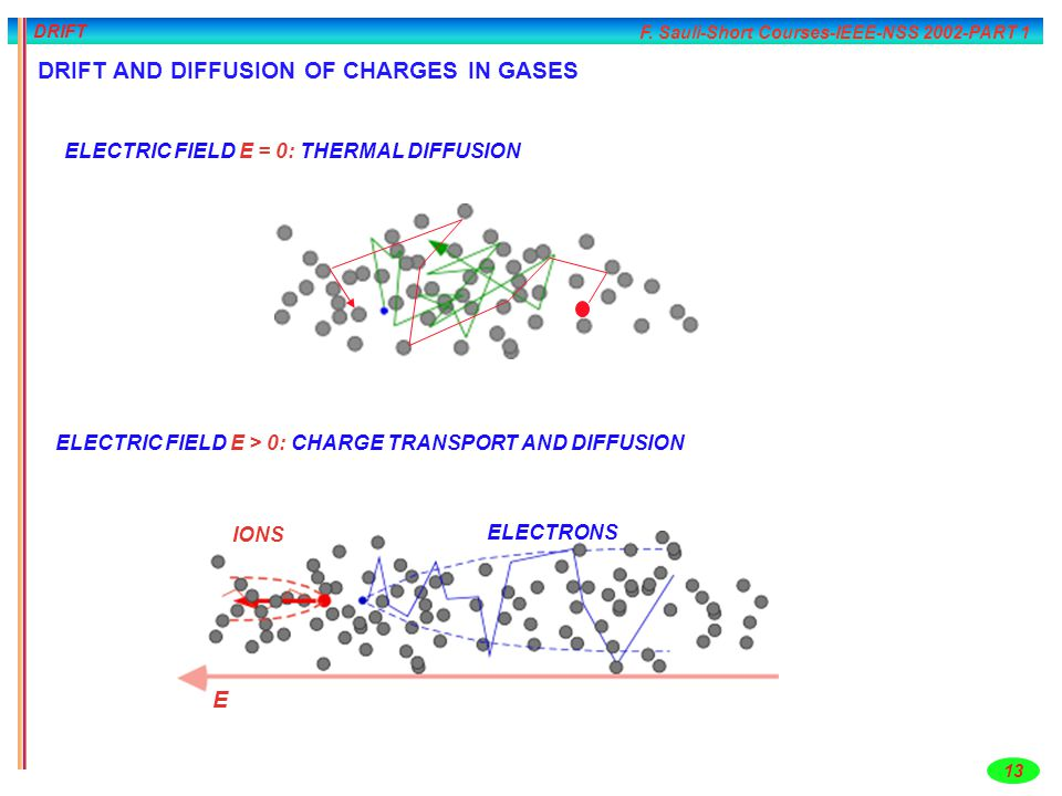 F. Sauli-Short Courses-IEEE-NSS 2002-PART 1 13 DRIFT ELECTRIC FIELD E = 0: THERMAL DIFFUSION ELECTRIC FIELD E > 0: CHARGE TRANSPORT AND DIFFUSION E IO
