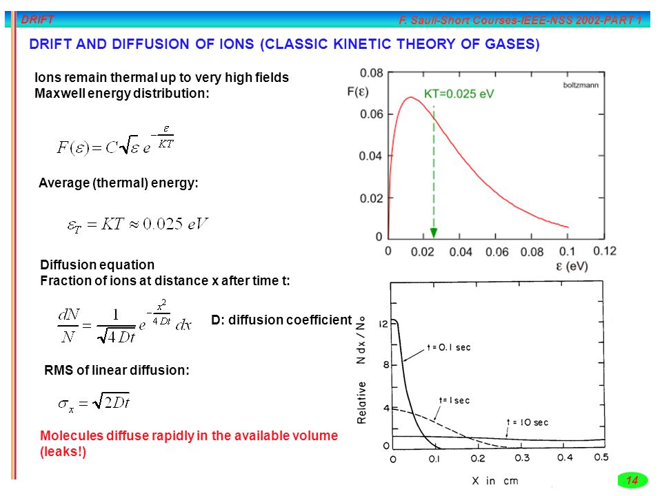 F. Sauli-Short Courses-IEEE-NSS 2002-PART 1 14 DRIFT DRIFT AND DIFFUSION OF IONS (CLASSIC KINETIC THEORY OF GASES) Ions remain thermal up to very high
