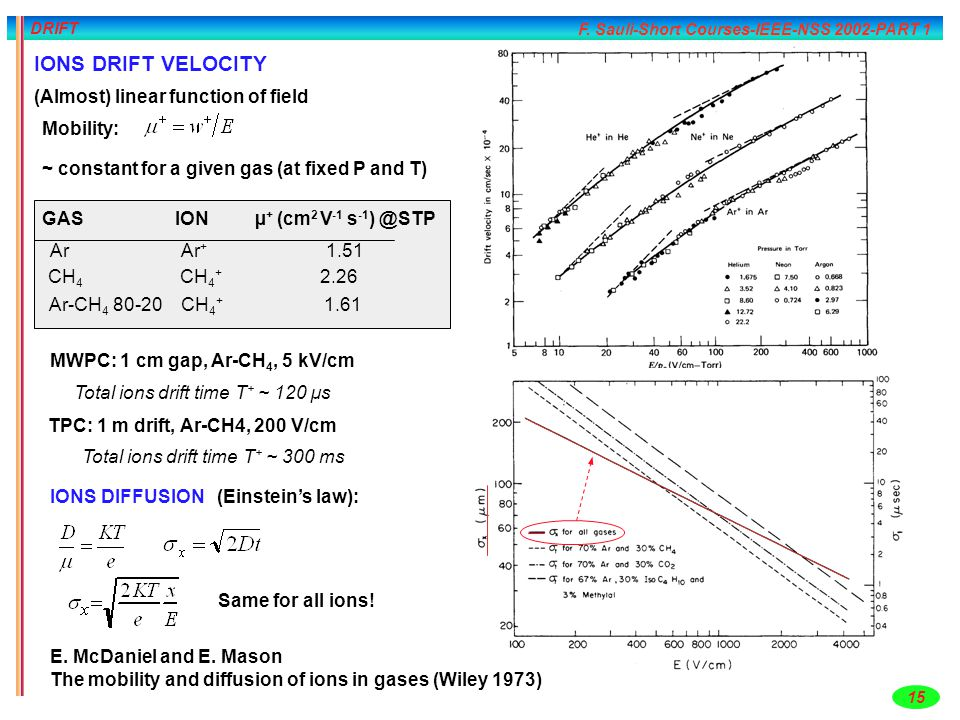 F. Sauli-Short Courses-IEEE-NSS 2002-PART 1 15 DRIFT IONS DRIFT VELOCITY (Almost) linear function of field Mobility: ~ constant for a given gas (at fi