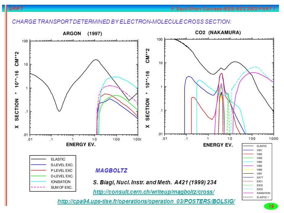 F. Sauli-Short Courses-IEEE-NSS 2002-PART 1 19 DRIFT CHARGE TRANSPORT DETERMINED BY ELECTRON-MOLECULE CROSS SECTION: http://consult.cern.ch/writeup/ma
