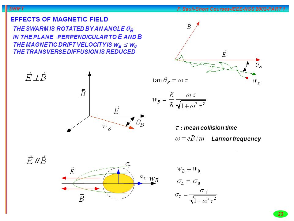 F. Sauli-Short Courses-IEEE-NSS 2002-PART 1 23 DRIFT EFFECTS OF MAGNETIC FIELD THE SWARM IS ROTATED BY AN ANGLE  B IN THE PLANE PERPENDICULAR TO E AN