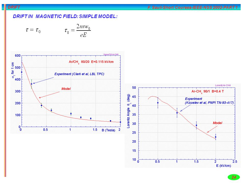 F. Sauli-Short Courses-IEEE-NSS 2002-PART 1 24 DRIFT DRIFT IN MAGNETIC FIELD: SIMPLE MODEL: