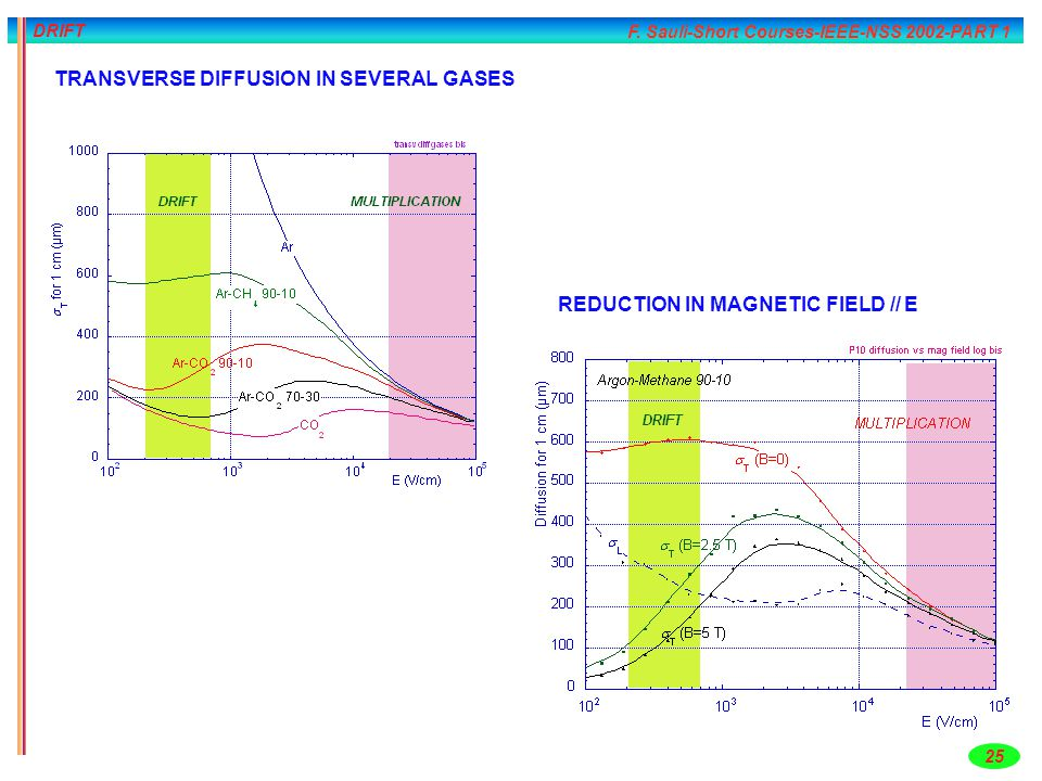 F. Sauli-Short Courses-IEEE-NSS 2002-PART 1 25 DRIFT TRANSVERSE DIFFUSION IN SEVERAL GASES REDUCTION IN MAGNETIC FIELD // E