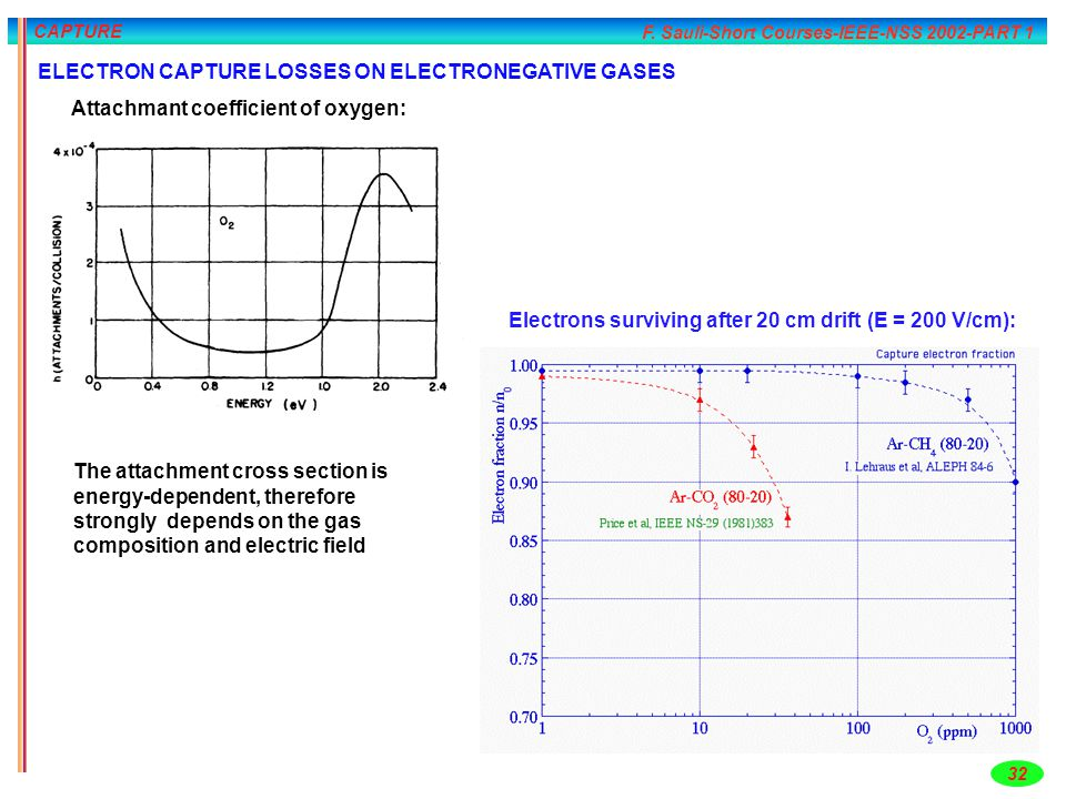 F. Sauli-Short Courses-IEEE-NSS 2002-PART 1 32 CAPTURE ELECTRON CAPTURE LOSSES ON ELECTRONEGATIVE GASES The attachment cross section is energy-depende