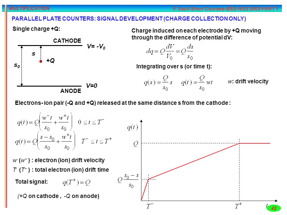 F. Sauli-Short Courses-IEEE-NSS 2002-PART 1 42 MULTIPLICATION ANODE CATHODE s 0 s +Q V=0 V= -V 0 Charge induced on each electrode by +Q moving through