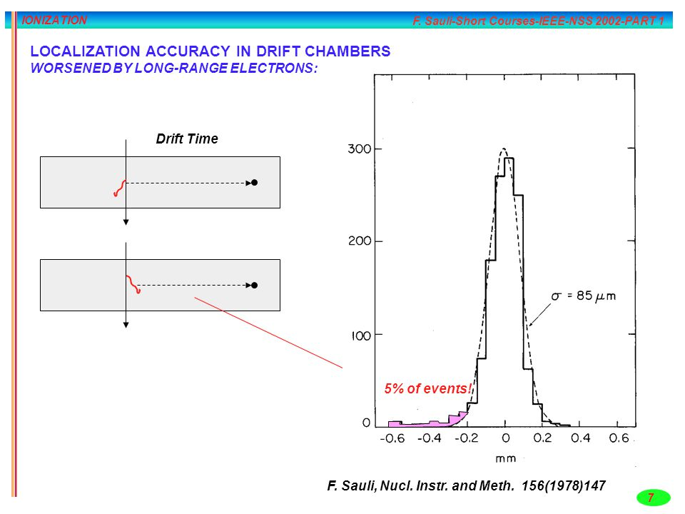 F. Sauli-Short Courses-IEEE-NSS 2002-PART 1 7 IONIZATION LOCALIZATION ACCURACY IN DRIFT CHAMBERS WORSENED BY LONG-RANGE ELECTRONS: Drift Time 5% of ev