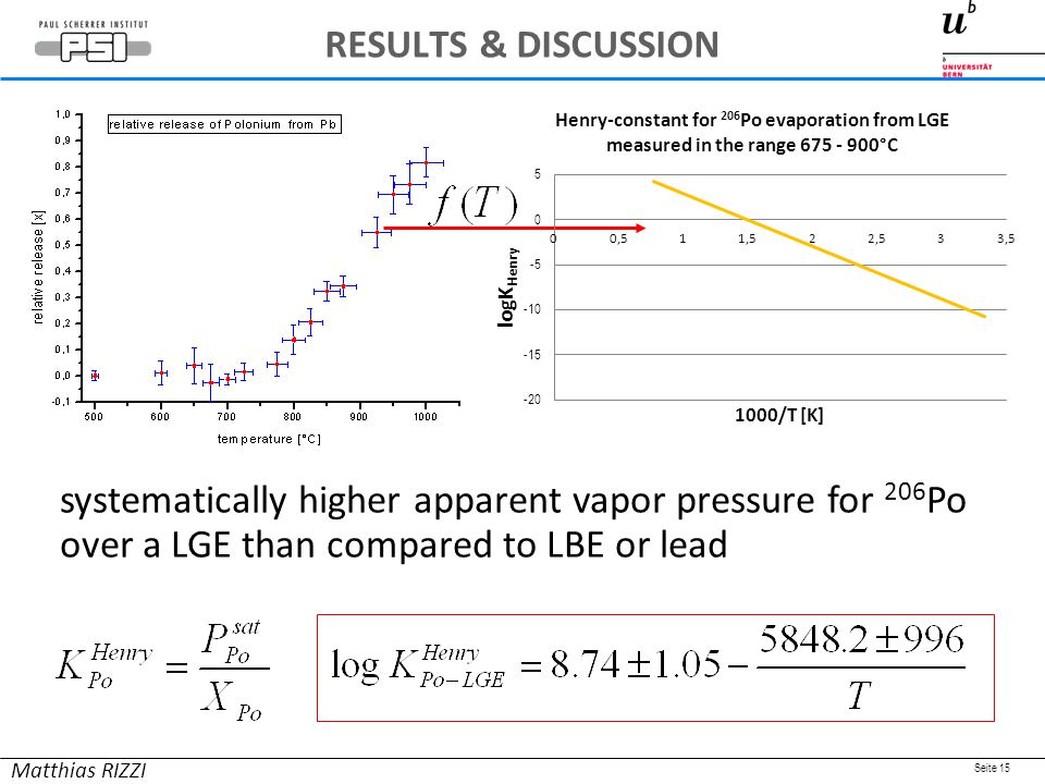 Seite 15 systematically higher apparent vapor pressure for 206 Po over a LGE than compared to LBE or lead Matthias RIZZI RESULTS & DISCUSSION