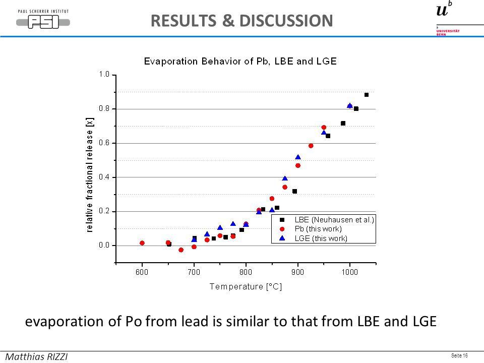 Seite 16 evaporation of Po from lead is similar to that from LBE and LGE Matthias RIZZI RESULTS & DISCUSSION