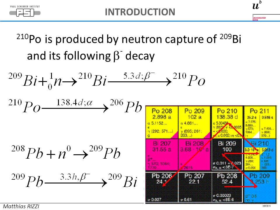 Seite 4 210 Po is produced by neutron capture of 209 Bi and its following  - decay Matthias RIZZI INTRODUCTION