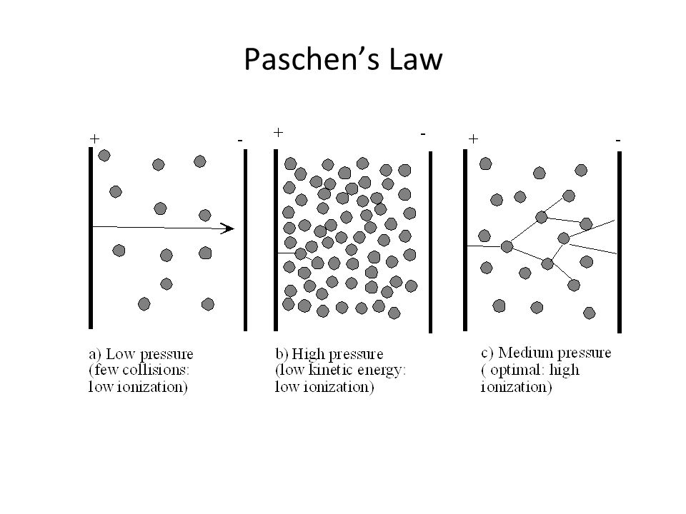 Paschen's Law Low gas density - more kinetic energy gained but less collisions High gas density – more collisions but less energy gained