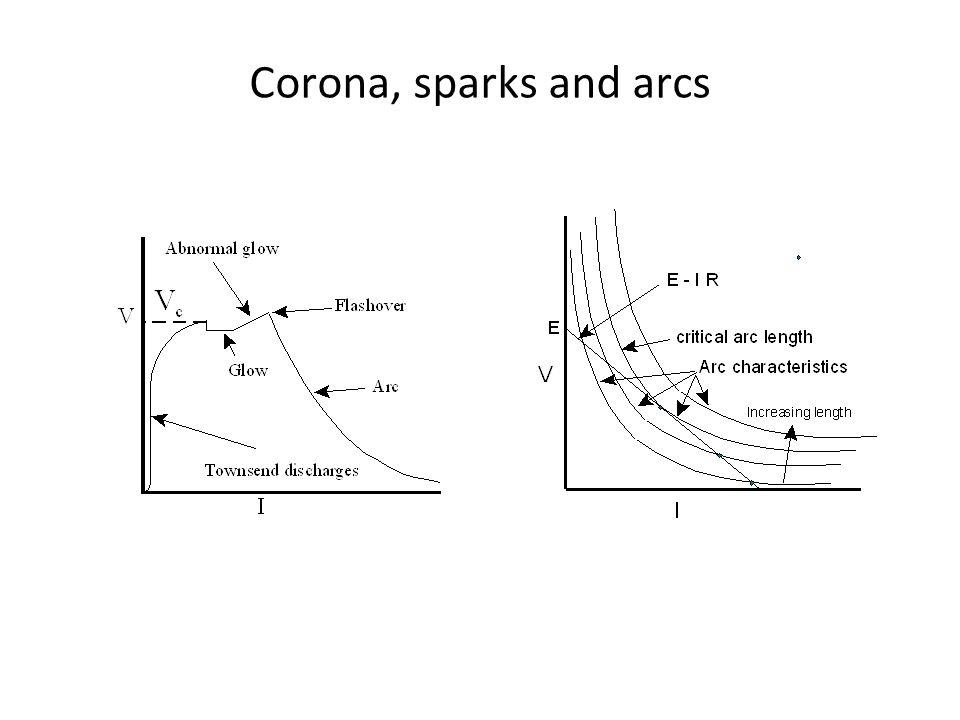 Corona, sparks and arcs