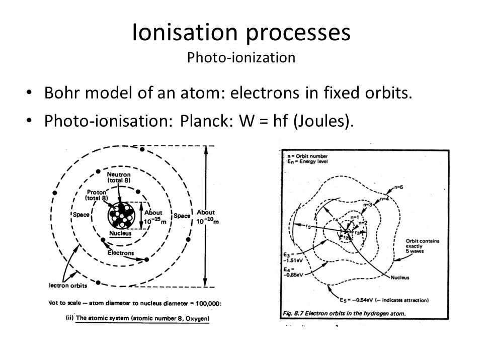 Ionisation processes Photo-ionization Bohr model of an atom: electrons in fixed orbits.