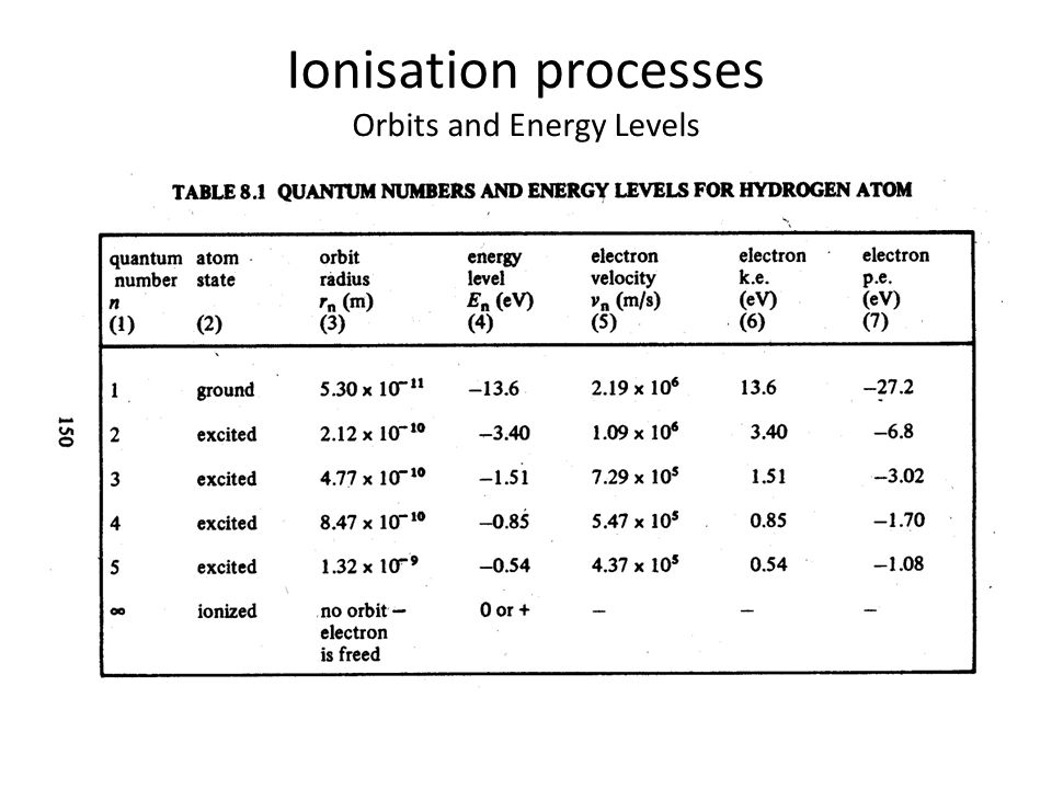 Ionisation processes Orbits and Energy Levels