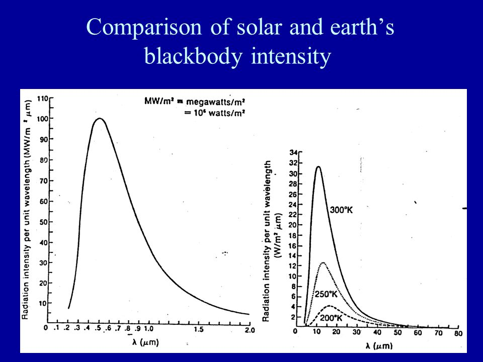 Comparison of solar and earth's blackbody intensity