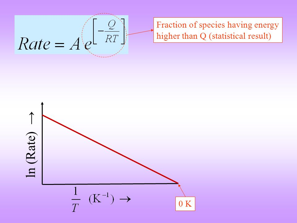 ln (Rate) → Fraction of species having energy higher than Q (statistical result) 0 K