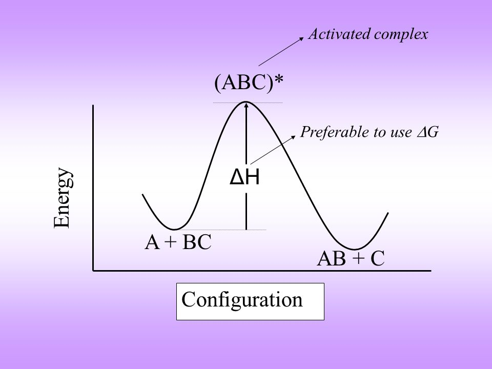 Configuration Energy A + BC (ABC)* AB + C ΔHΔH Activated complex Preferable to use  G