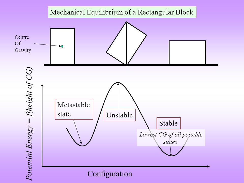 Mechanical Equilibrium of a Rectangular Block Centre Of Gravity Potential Energy = f(height of CG) Metastable state Unstable Stable Configuration Lowest CG of all possible states