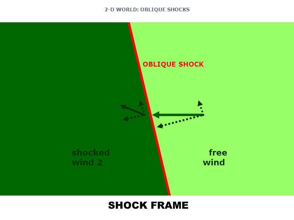 OBLIQUE SHOCK shocked wind 2 free wind 2 SHOCK FRAME 2-D WORLD: OBLIQUE SHOCKS