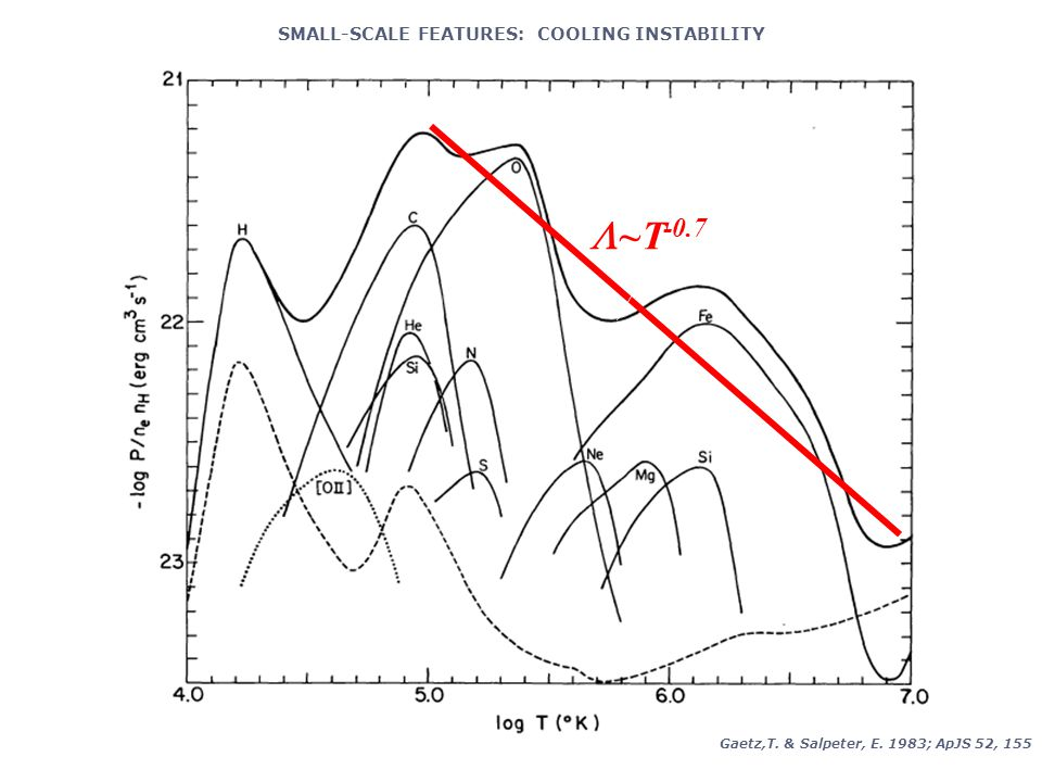 SMALL-SCALE FEATURES: COOLING INSTABILITY  ~T -0.7 Gaetz,T. & Salpeter, E. 1983; ApJS 52, 155