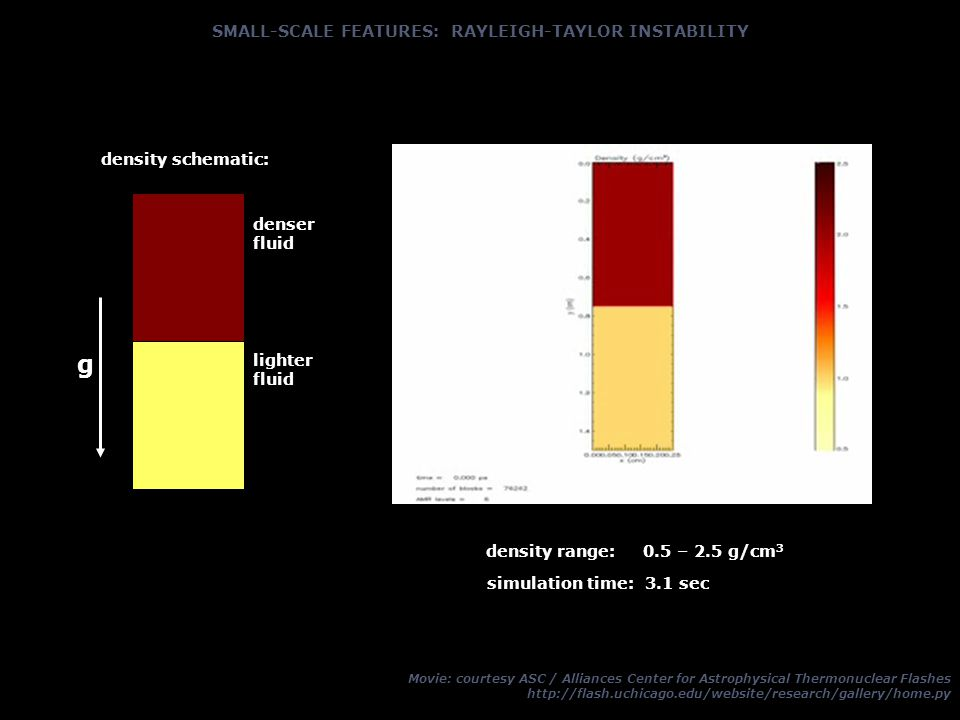 SMALL-SCALE FEATURES: RAYLEIGH-TAYLOR INSTABILITY Movie: courtesy ASC / Alliances Center for Astrophysical Thermonuclear Flashes http://flash.uchicago.edu/website/research/gallery/home.py g lighter fluid denser fluid density schematic: simulation time: 3.1 sec density range: 0.5 – 2.5 g/cm 3
