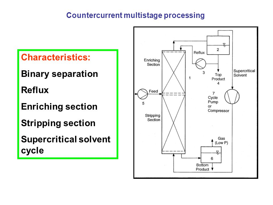 Countercurrent multistage processing Characteristics: Binary separation Reflux Enriching section Stripping section Supercritical solvent cycle