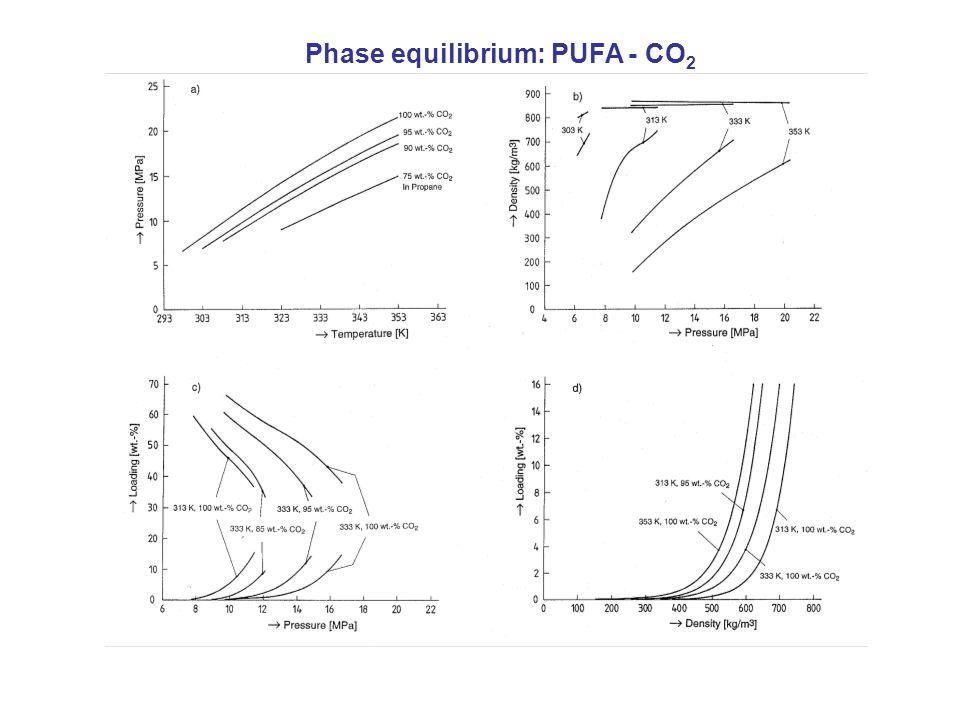 Phase equilibrium: PUFA - CO 2